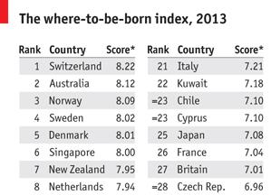 Кое е най-доброто място да се родиш през 2013